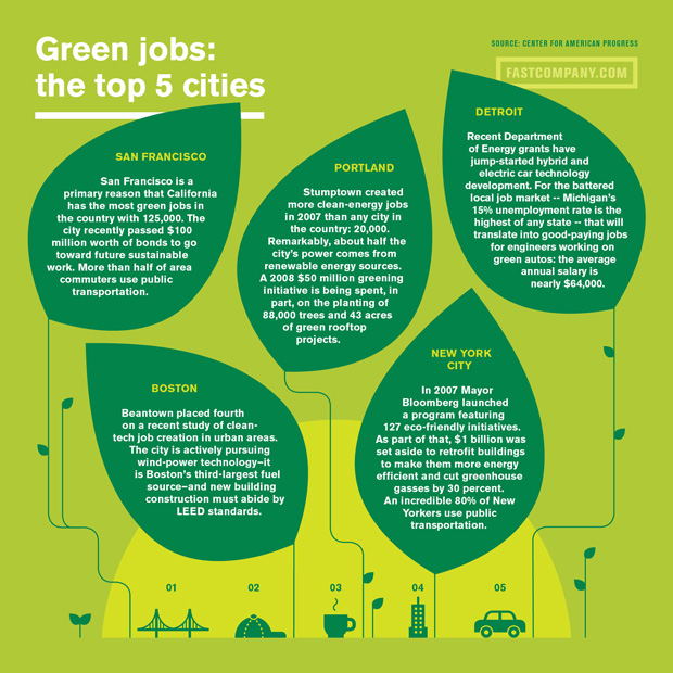FC.com_Green Jobs Final620
